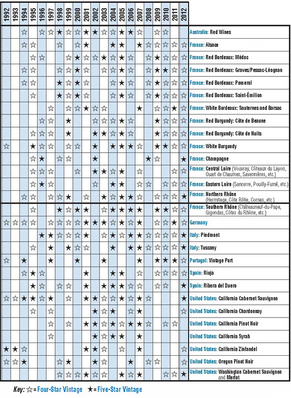 The Fifty Best Vintage Wine Chart 2014